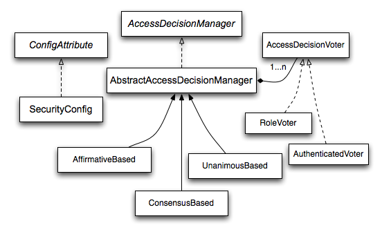 Voting Decision Manager